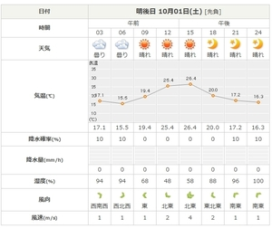 2016_0929_weather01.jpg